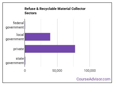 Refuse & Recyclable Material Collector Sectors