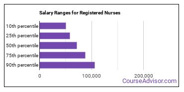 Salary Ranges for Registered Nurses