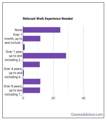 Registered Nurse (RN) Work Experience