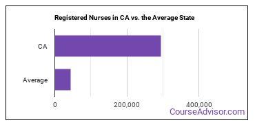Registered Nurses in CA vs. the Average State