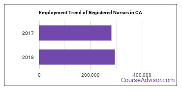 Registered Nurses in CA Employment Trend