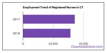 Registered Nurses in CT Employment Trend
