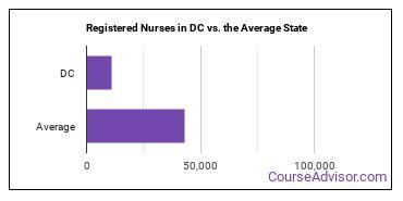 Registered Nurses in DC vs. the Average State