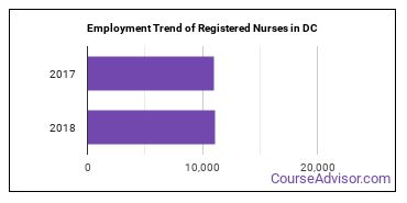 Registered Nurses in DC Employment Trend
