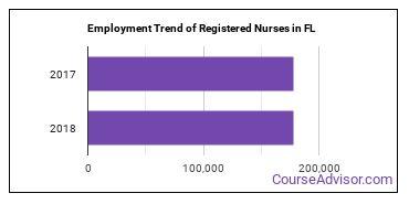 Registered Nurses in FL Employment Trend