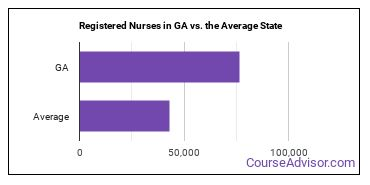Registered Nurses in GA vs. the Average State