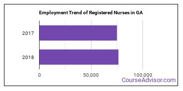 Registered Nurses in GA Employment Trend