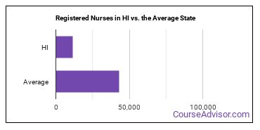 Registered Nurses in HI vs. the Average State