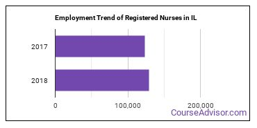 Registered Nurses in IL Employment Trend