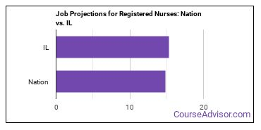 Job Projections for Registered Nurses: Nation vs. IL