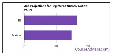Job Projections for Registered Nurses: Nation vs. IN