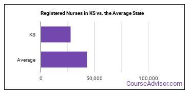 Registered Nurses in KS vs. the Average State