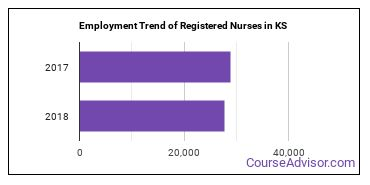 Registered Nurses in KS Employment Trend