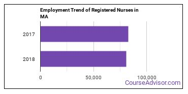 Registered Nurses in MA Employment Trend