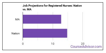 Job Projections for Registered Nurses: Nation vs. MA