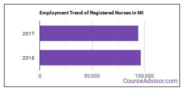 Registered Nurses in MI Employment Trend