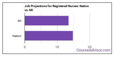 Job Projections for Registered Nurses: Nation vs. MI