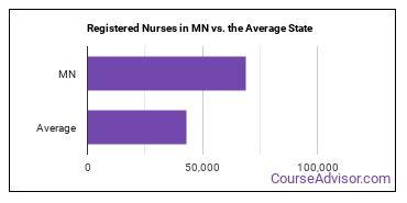 Registered Nurses in MN vs. the Average State