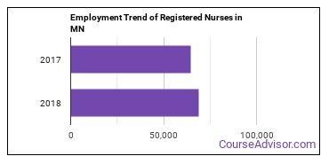 Registered Nurses in MN Employment Trend
