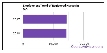 Registered Nurses in MO Employment Trend