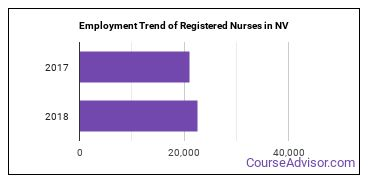Registered Nurses in NV Employment Trend