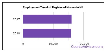 Registered Nurses in NJ Employment Trend