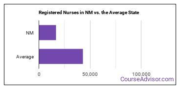 Registered Nurses in NM vs. the Average State