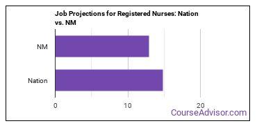 Job Projections for Registered Nurses: Nation vs. NM