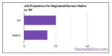 Job Projections for Registered Nurses: Nation vs. NY