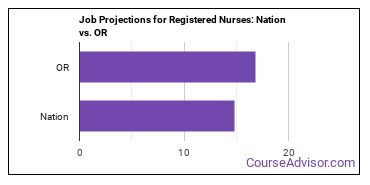 Job Projections for Registered Nurses: Nation vs. OR