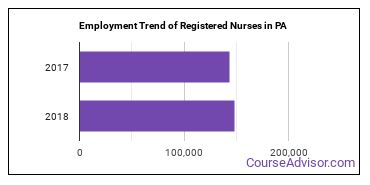 Registered Nurses in PA Employment Trend