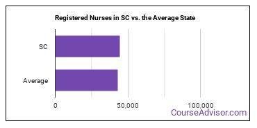 Registered Nurses in SC vs. the Average State