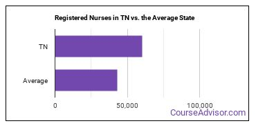 Registered Nurses in TN vs. the Average State