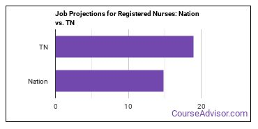 Job Projections for Registered Nurses: Nation vs. TN