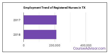 Registered Nurses in TX Employment Trend