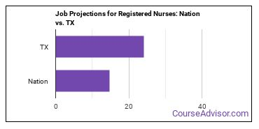 Job Projections for Registered Nurses: Nation vs. TX