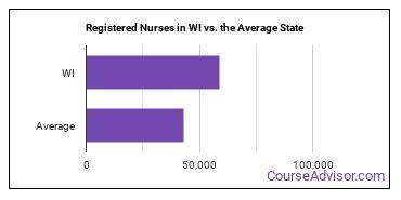Registered Nurses in WI vs. the Average State