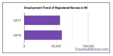 Registered Nurses in WI Employment Trend
