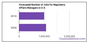 Forecasted Number of Jobs for Regulatory Affairs Managers in U.S.