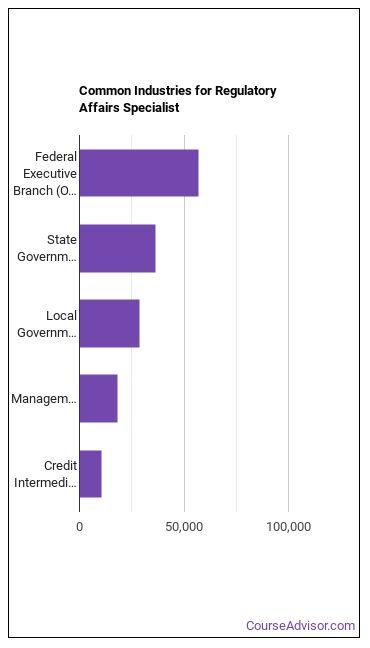 Regulatory Affairs Specialist Industries