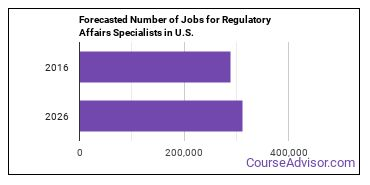Forecasted Number of Jobs for Regulatory Affairs Specialists in U.S.