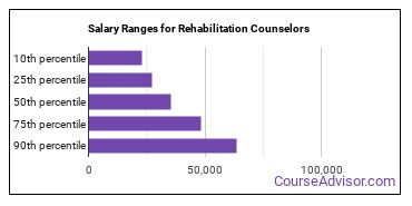 Salary Ranges for Rehabilitation Counselors