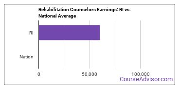 Rehabilitation Counselors Earnings: RI vs. National Average