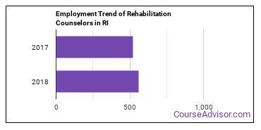 Rehabilitation Counselors in RI Employment Trend