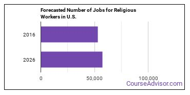 Forecasted Number of Jobs for Religious Workers in U.S.