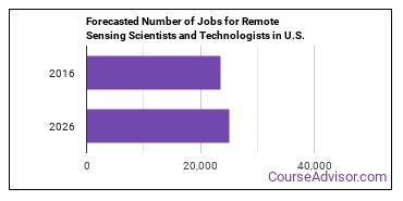 Forecasted Number of Jobs for Remote Sensing Scientists and Technologists in U.S.
