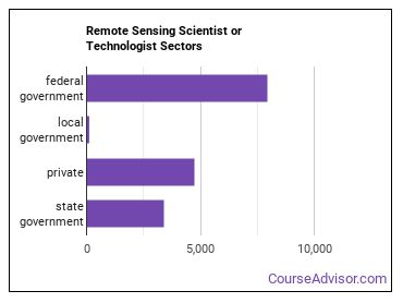 Remote Sensing Scientist or Technologist Sectors