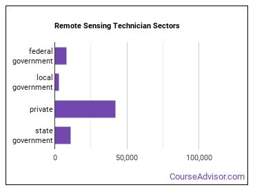 Remote Sensing Technician Sectors