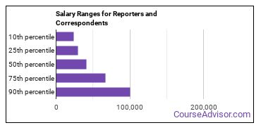Salary Ranges for Reporters and Correspondents
