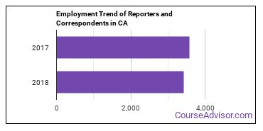 Reporters and Correspondents in CA Employment Trend